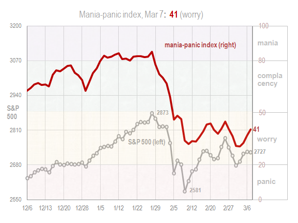 Mania panic index Mar 7 2018