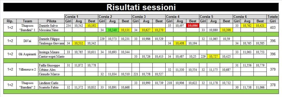 4 risultati sessione