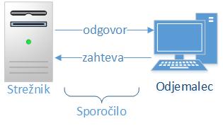 diagram izmenjave sporočil