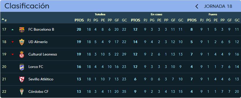 Real Valladolid - Lorca C.F. Sábado 16 de Diciembre. 18:00 Clasificacion_jornada_18