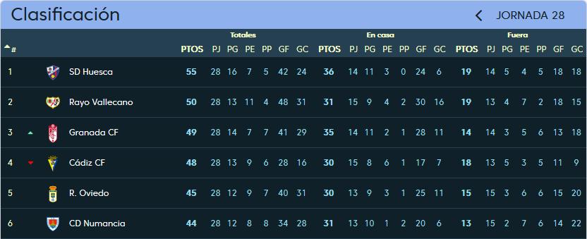 Real Valladolid - Rayo Vallecano. Domingo 4 de Marzo. 18:00 Clasificacion_jornada_28