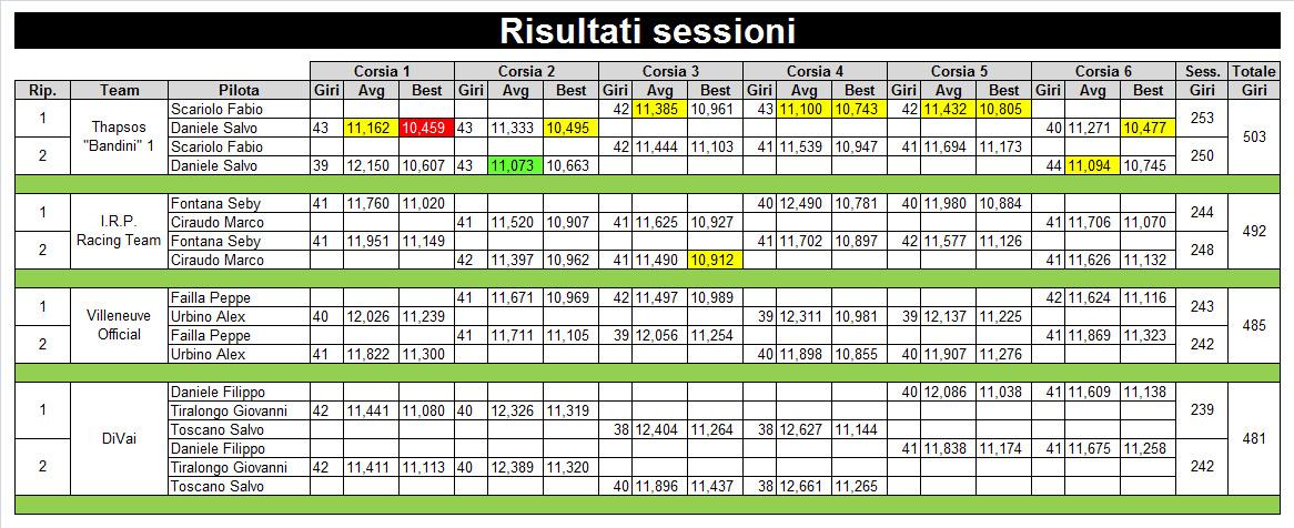 1 risultati sessione