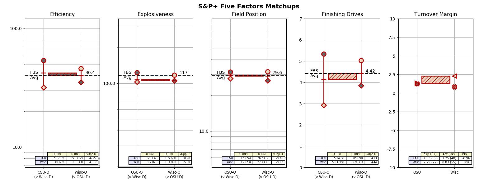 2017w14_OSU_Wisc_5factors_matchup