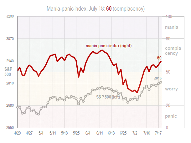Mania panic index July 18 2018
