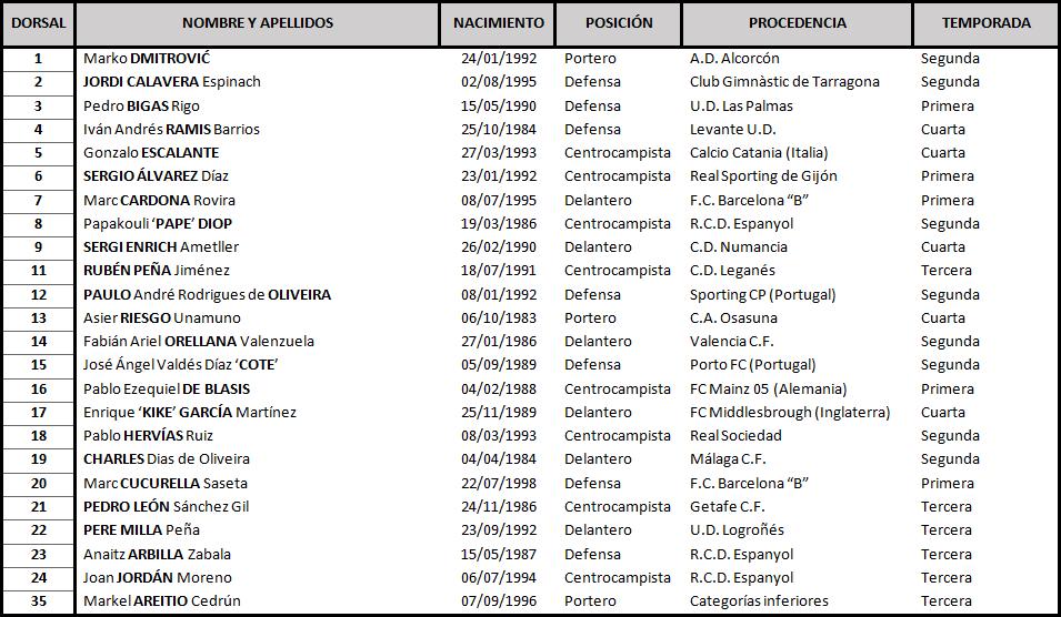 Real Valladolid - S.D. Eibar. Sábado 10 de Noviembre. 13:00 TABLA-Eibar