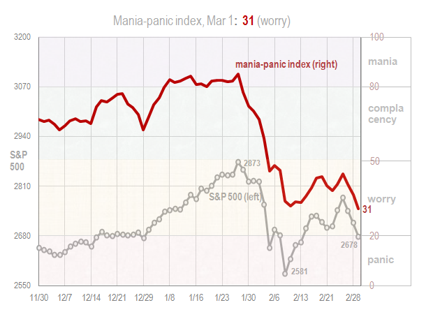 Mania panic index Mar 1 2018