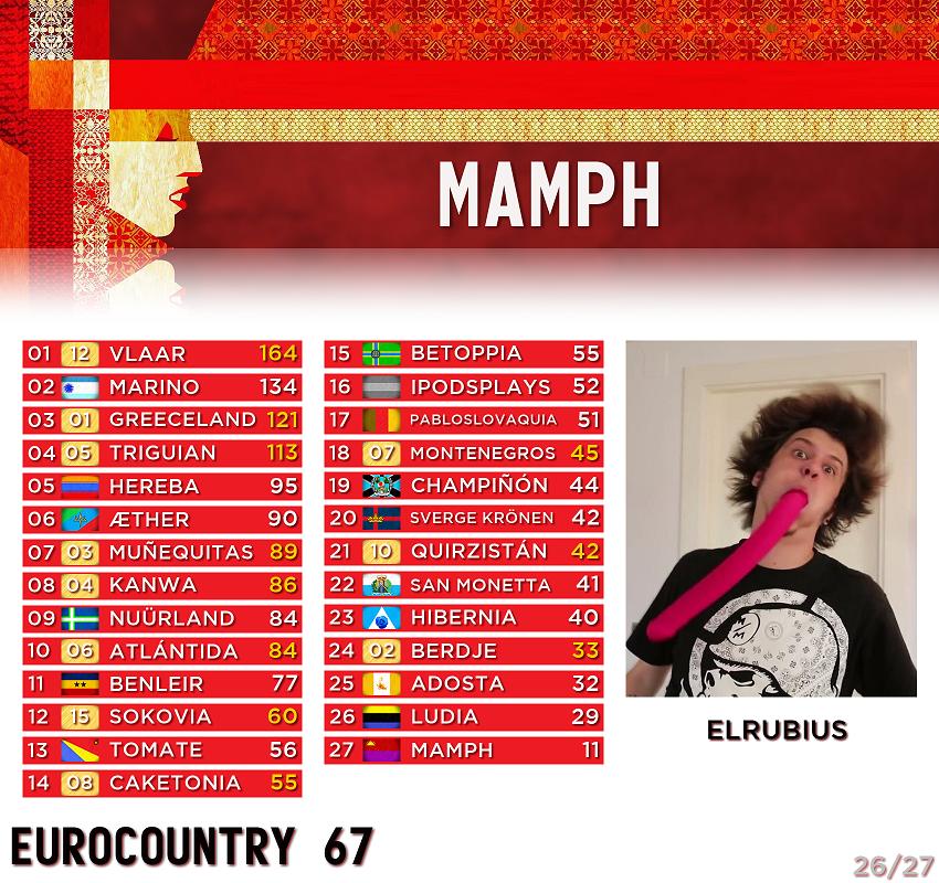 [RESULTADOS] EUROCOUNTRY 67 · Gala de clausura - Página 3 26-Mamph