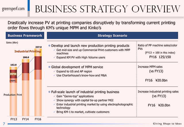 Business Strategy Overview