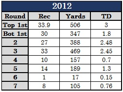 WR Production 2012