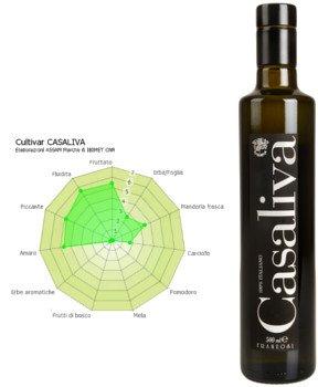 Botella de aceite de oliva Virgen Extra Casaliva