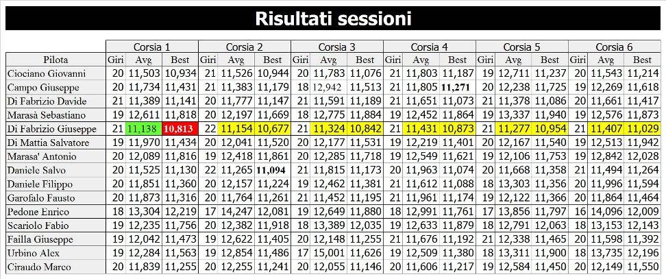 5 risultati sessione