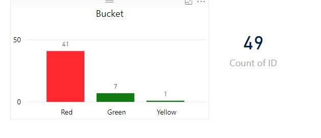 Creating_Range_Buckets_using_Average_per_Category_ID