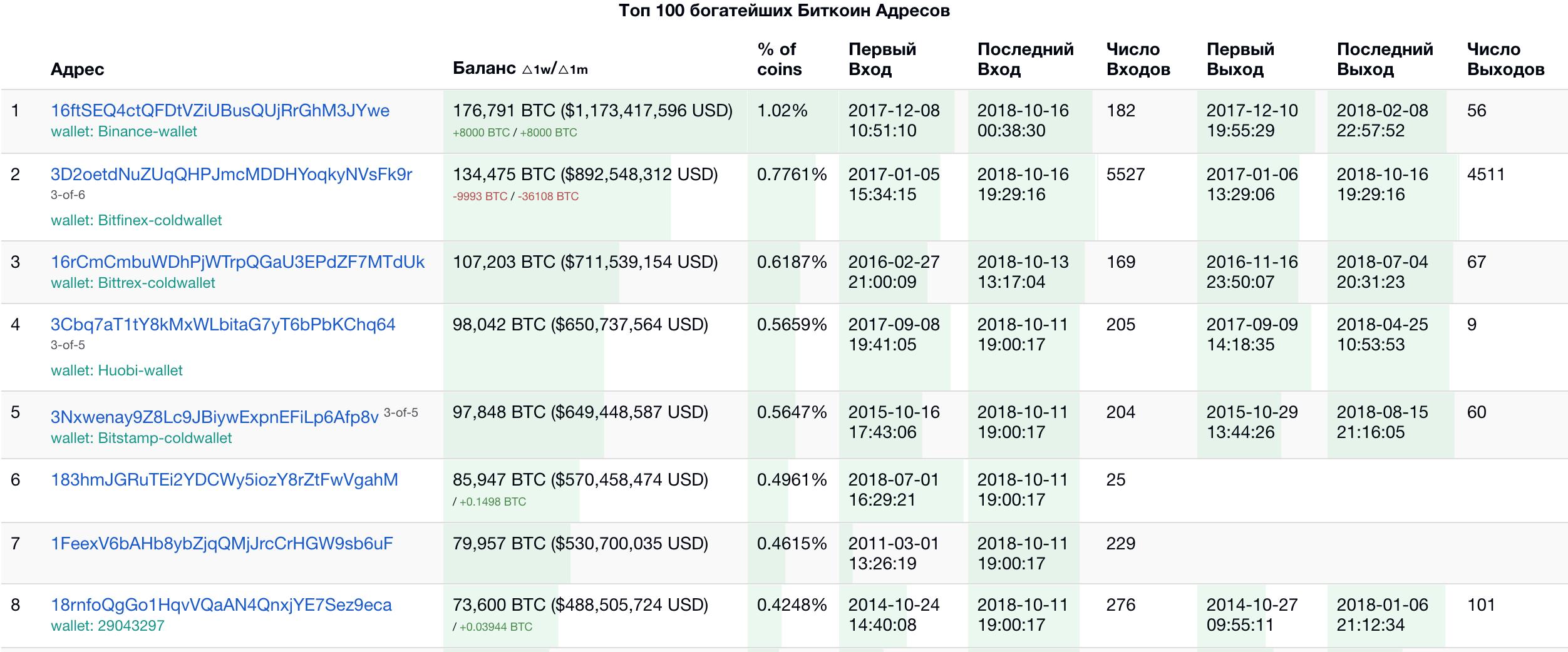 Скачать базу данных биткоин кошельки с балансом ( 45 000 штук )