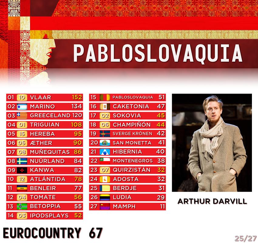 [RESULTADOS] EUROCOUNTRY 67 · Gala de clausura - Página 3 25-Pabloslovaquia