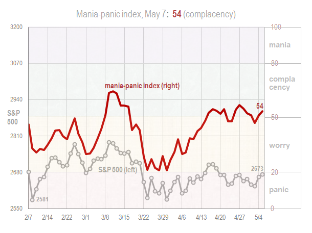 Mania panic index May 7 2018