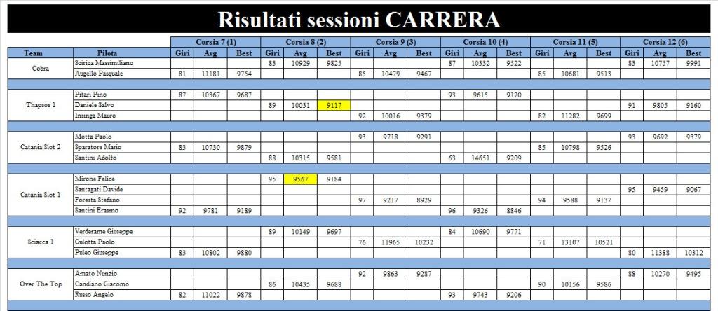 2 1 risultati sessione carrera rid