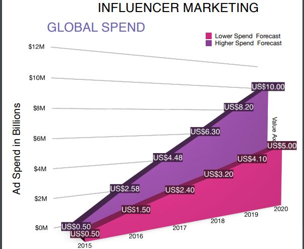 {filename}-[ann][ico] Netterium - The World's First Influencer Marketing Platform!