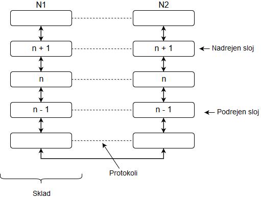 diagram večplastne arhitekture