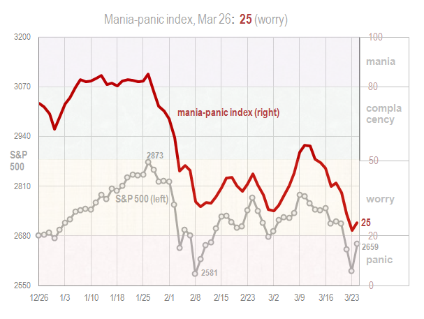 Mania panic index Mar 26 2018