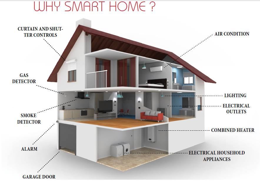 A Smart are you smart yet? upgrade your home in turkey to a smart home in