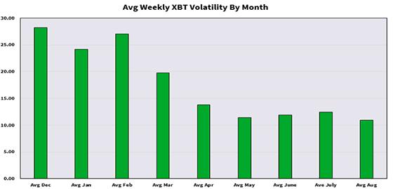 XBT Volatility