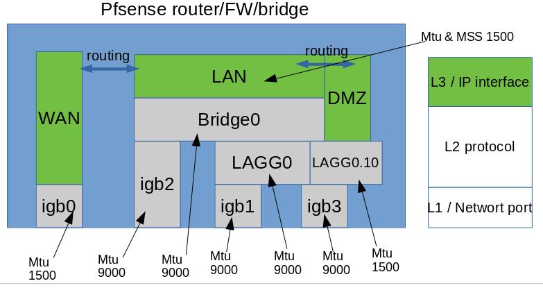 Unable to change MTU when using bridge, VLAN & LAGG