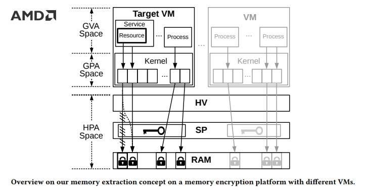 მკვლევარებმა ვირტუალური მანქანის (VM) შიფრაცია გატეხეს