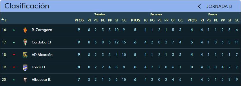 Real Valladolid - A.D. Alcorcón. Jueves 12 de Octubre. 18:00 Clasificacion_Jornada_8