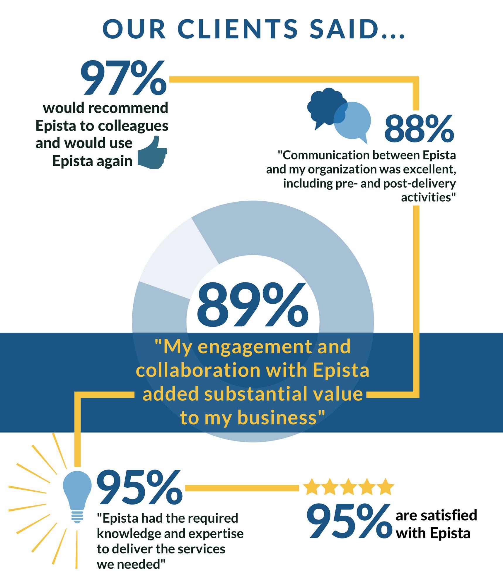Epista_Client_Survey_Results_Web