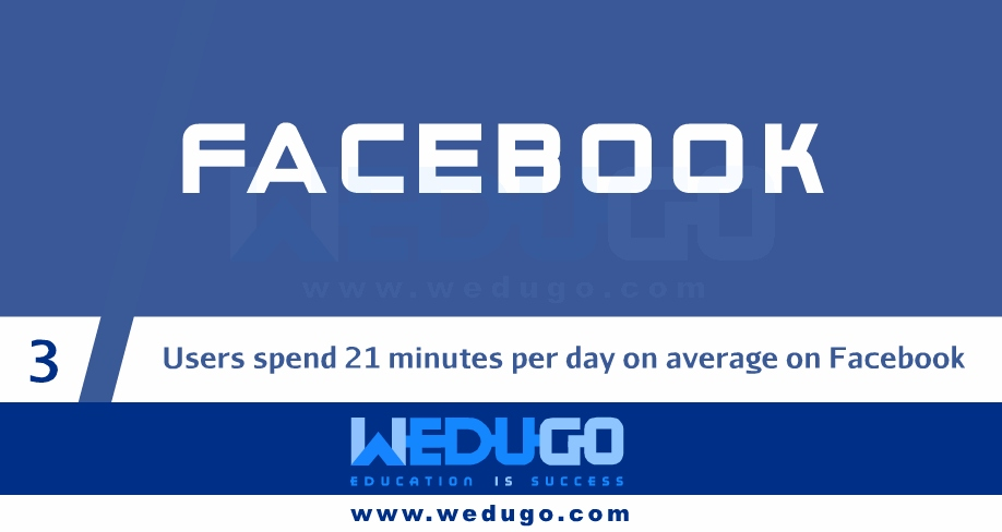 Facebook Amazing Facts in English Part 1
