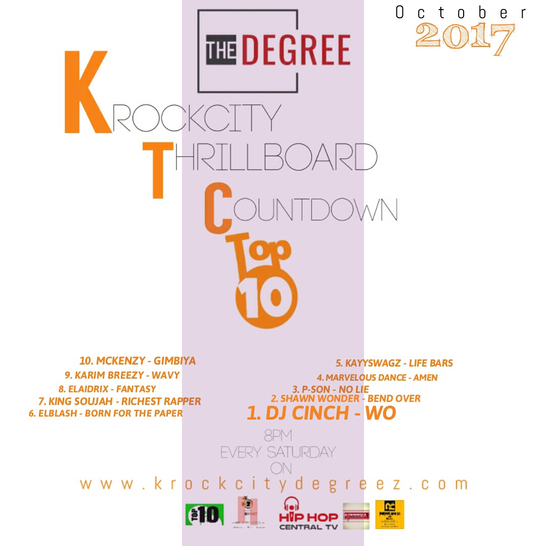 Top10: Krockcity ThrillBoard Top10 (Hosted by Krockcity Degreez)
