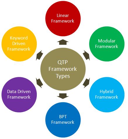 QTP and keyword driven
