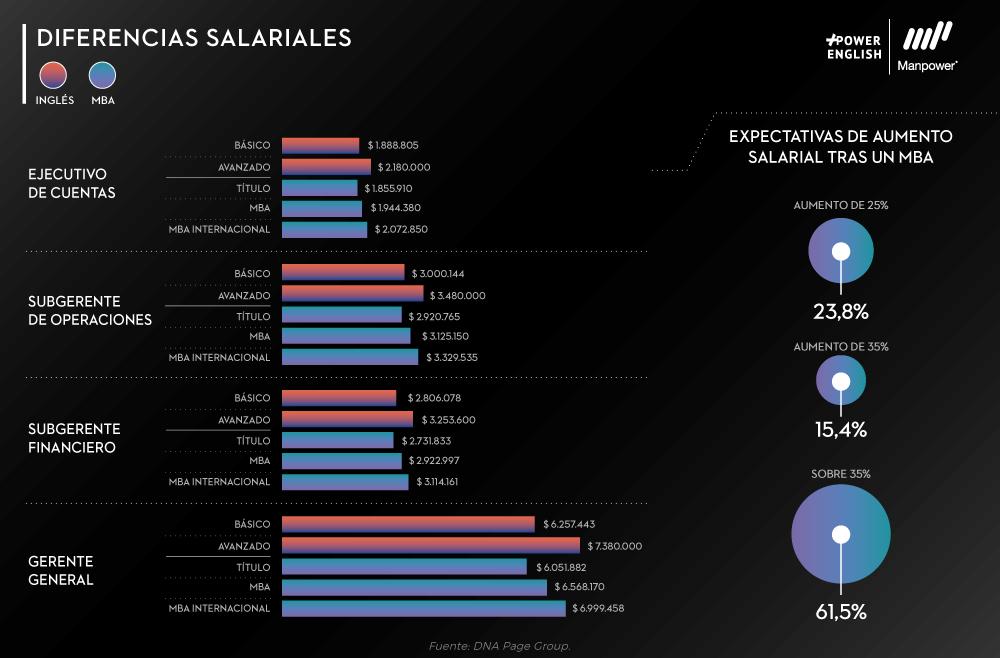 diferencias salariales en los puestos de trabajo al aprender ingles