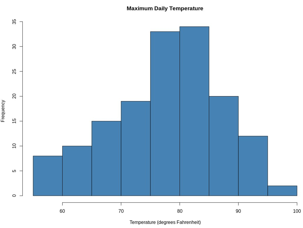 7 Simple Data Visualizations You Should Know in R