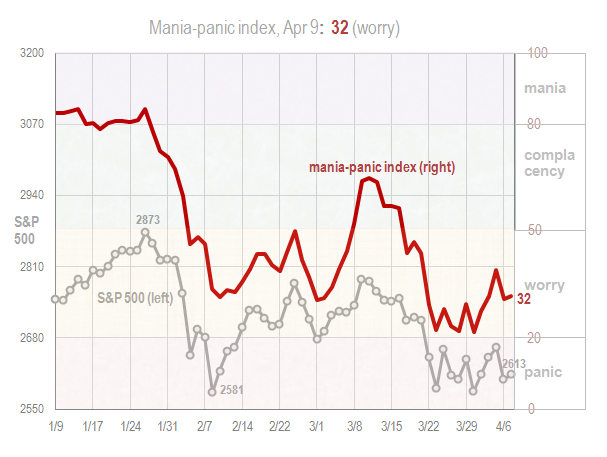 Mania panic index Apr 9 2018