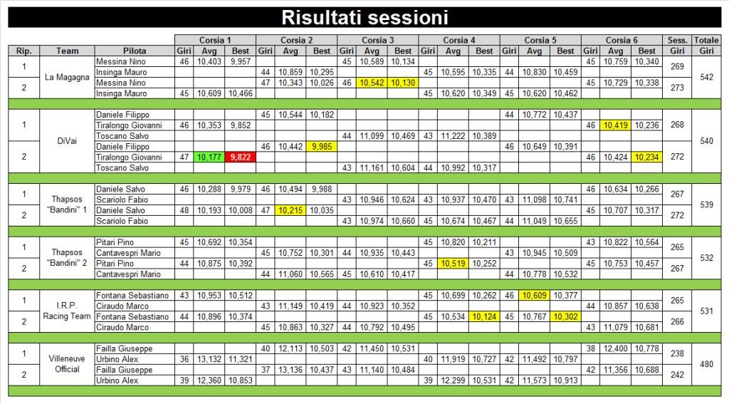 5 risultati sessione rid
