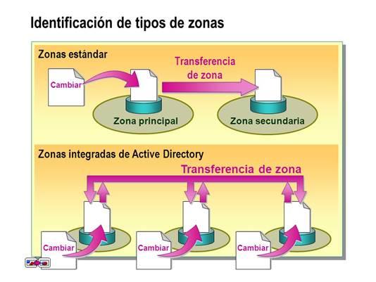 zona_integrada