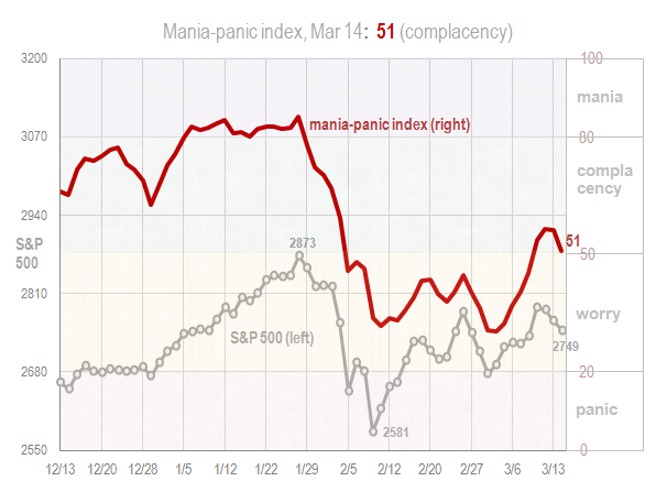 Mania panic index March 14 2018