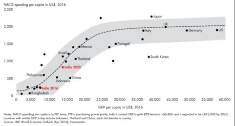 spending per capita oil