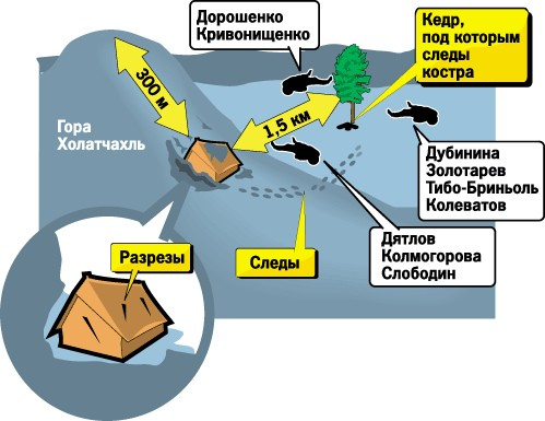 Dyatlov pass map 05