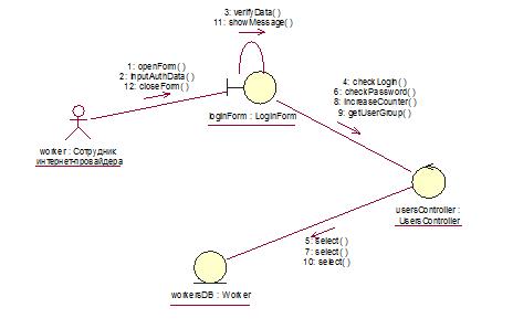 How Can I Create Collaboration Diagram Plantuml Qa
