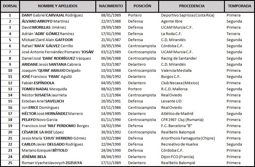 Albacete Balompié - Real Valladolid. Sábado 9 de Diciembre. 16:00 Albacete