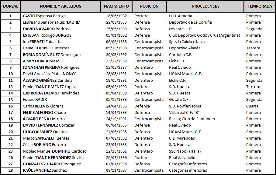 Real Valladolid - A.D. Alcorcón. Jueves 12 de Octubre. 18:00 Alcorcon