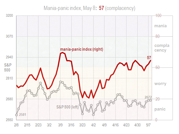 Mania panic index May 8 2018