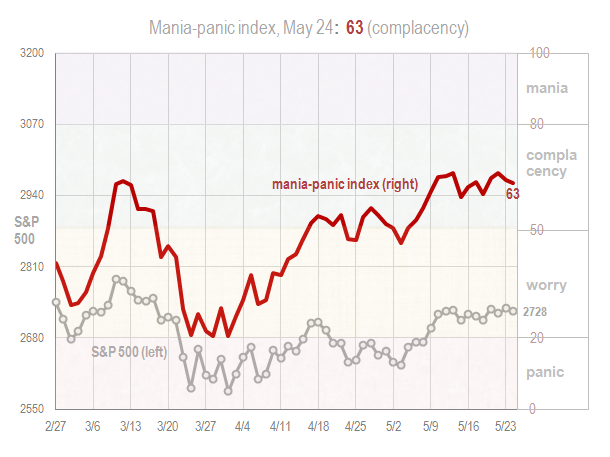 Mania panic index May 24 2018