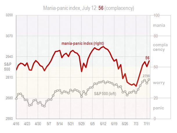 Mania panic index July 12 2018