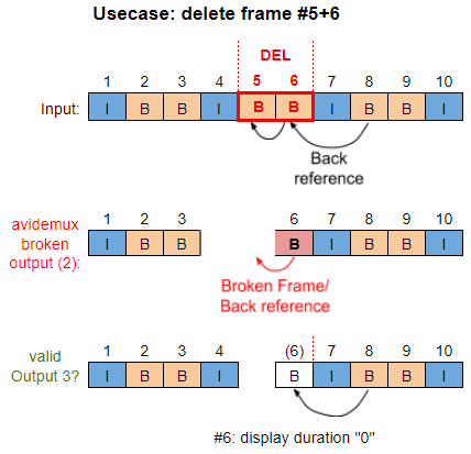 Broken frames due to H 264 Open-GOP (DVB MPEG-TS) ?