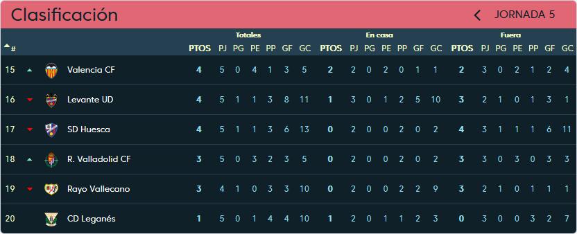 Real Valladolid - Levante U.D. Jueves 27 de Septiembre. 20:00 Clasificacion_jornada_5