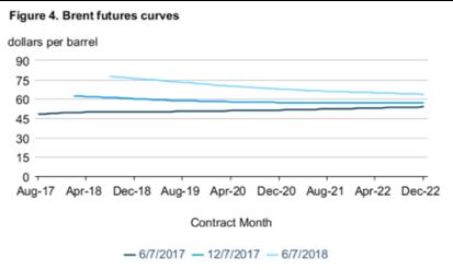 brent future curve