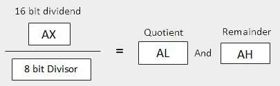 Pointer Registers